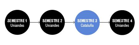intercambio-uniandes-politecnico-de-cataluna